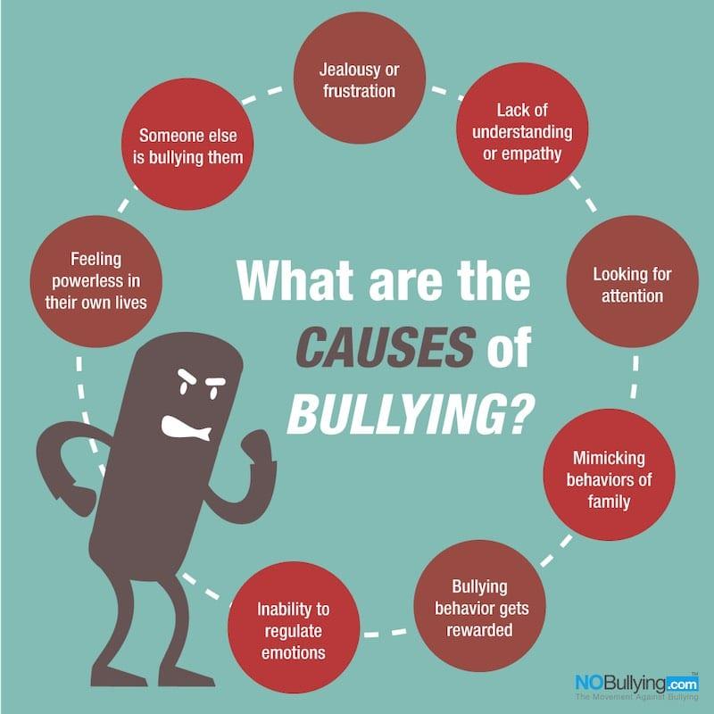 Bullying Prevention Using SEL - No Bullying.Com