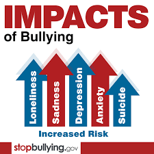 Bullying Prevention with SEL - Impact of Bullying Graphic